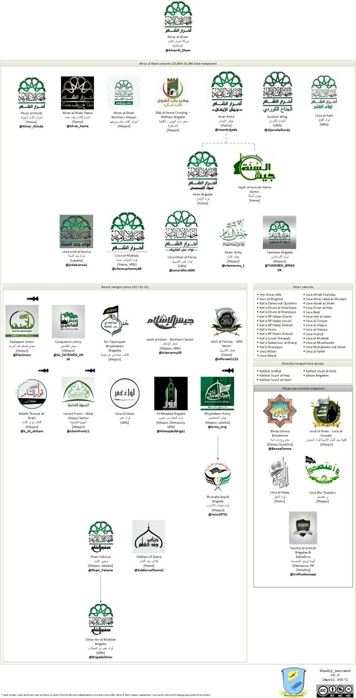 Harakat-Ahrar-al-Sham-al-Islamiyya