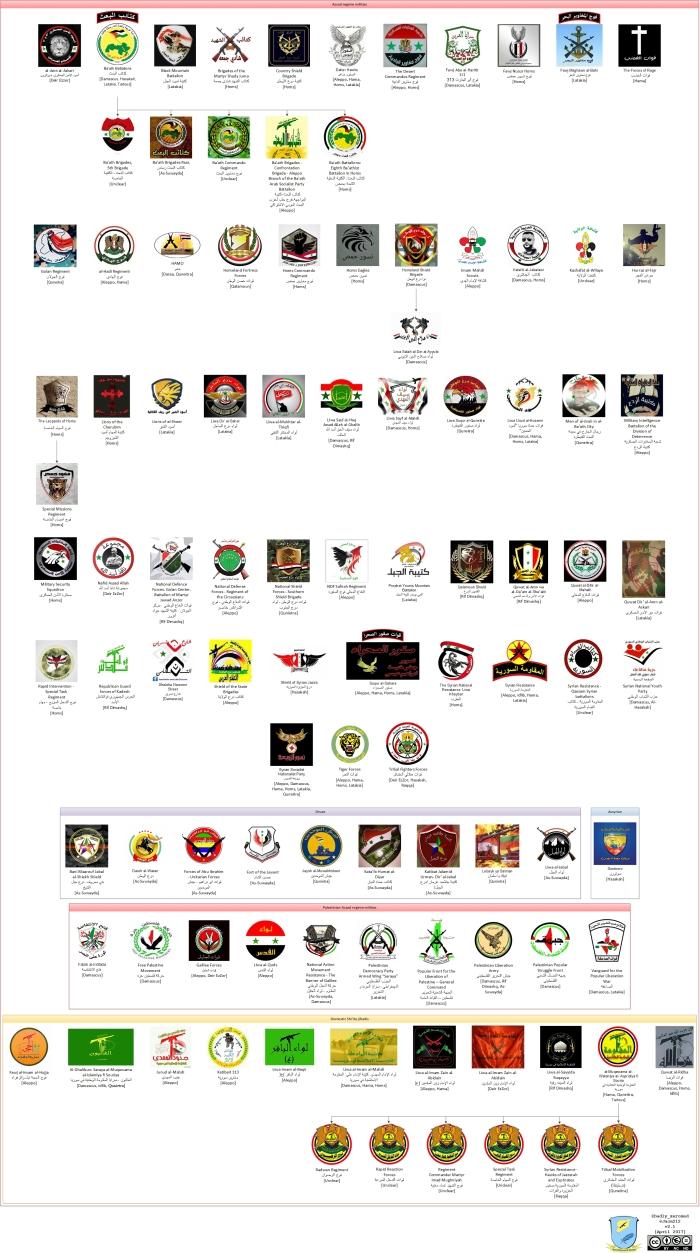 Pro-Assad-militia